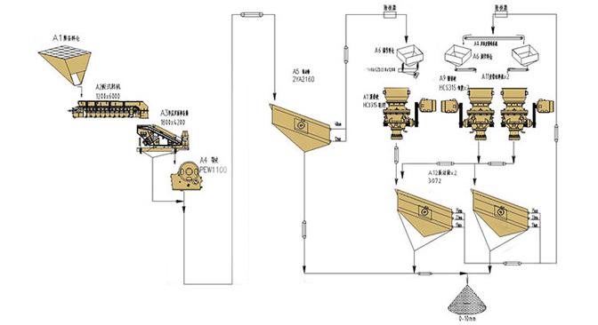 铜矿种类多样,我国主要开采的是黄铜矿,其次是辉铜矿和斑铜矿。大块的铜矿经料仓由振动给料机均匀地送进一破( PEW欧版鄂式破碎机)进行粗碎,粗碎后的铜矿由皮带输送机送到二破(HCS单缸液压圆锥破碎机)进行进一步破碎;细碎后的铜矿由皮带输送机送进振动筛进行筛分,筛分出几种不同大小、不同规格的铜矿,满足粒度要求的铜矿送往成品料堆;不满足粒度要求的则由皮带输送机返料送到圆锥式破碎机进行再次破碎,形成闭路多次循环。成品粒度可按照用户的需求进行组合和分级,为保护环境,可配备辅助的铜矿加工除尘设备。