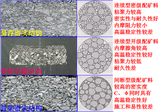 三种不同级配类型的沥青路面结构层次剖面图
